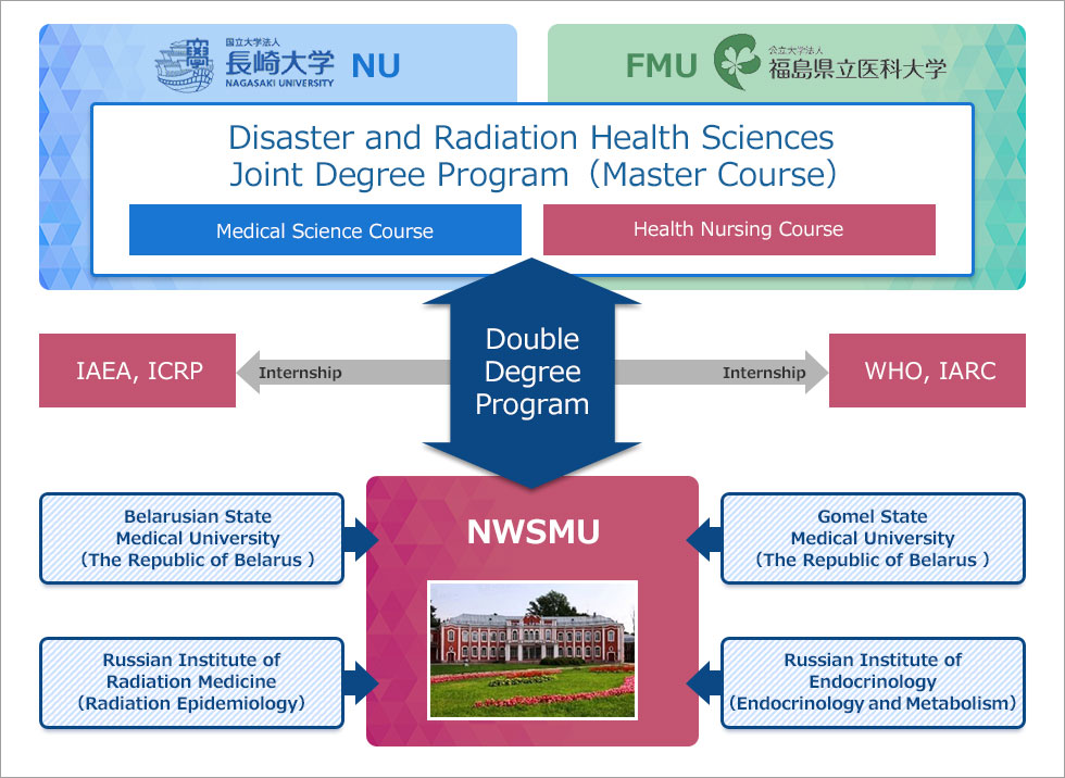 Double degree with North-Western State Medical University